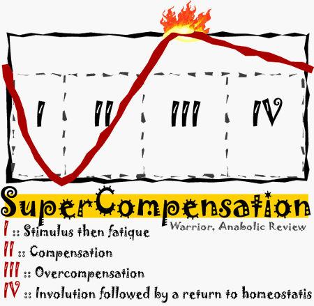 supekompensacija