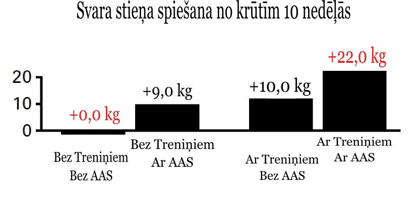 anaboliskie steroīdi