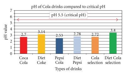coca cola kaitīgums