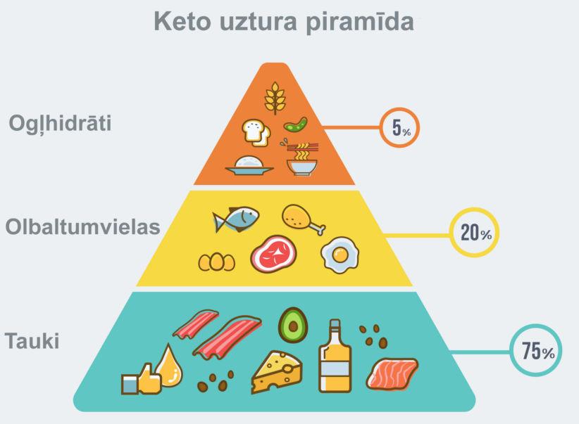 Keto uztura piramīda